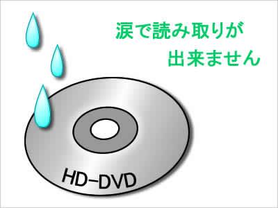 次世代DVD争いが決着のイメージ画像